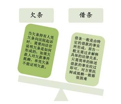 欠条和借条的区分